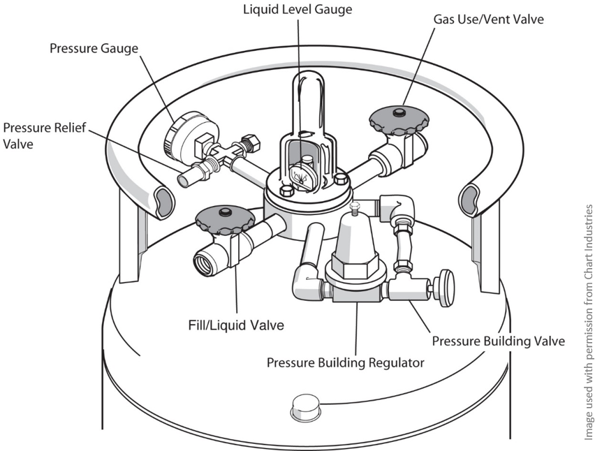 line diagram of the top of a high pressure  liquid nitrogen cylinder with valves labeled