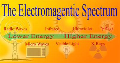 The Electromagnetic Spectrum: lower energy radio waves and microwaves to infared visible light and higher energy ultraviolet X-Rays and gamma rays