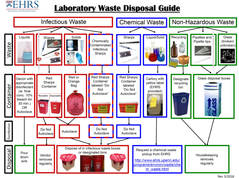 Lab Waste Guide