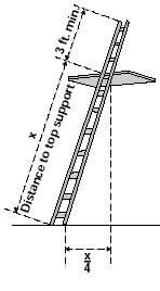 diagram of distance to top support for a ladderr